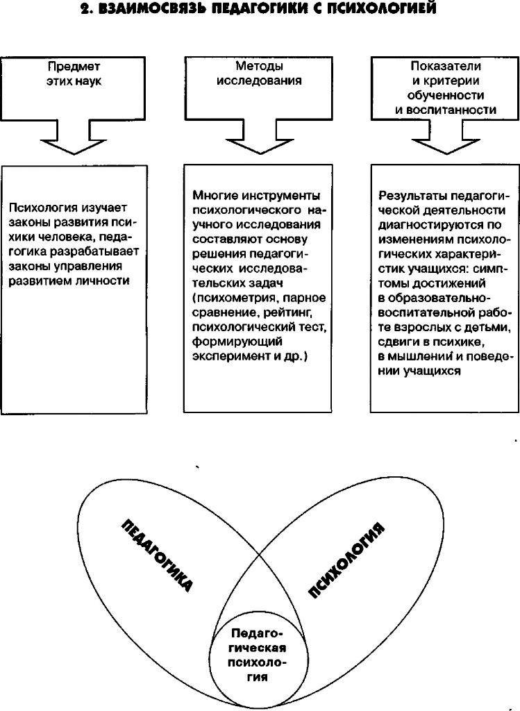 Модели схемы таблицы педагогика